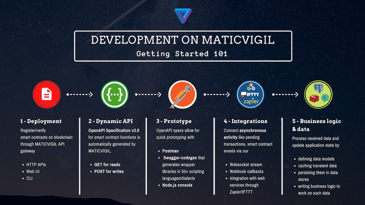 MaticVigil development lifecycle